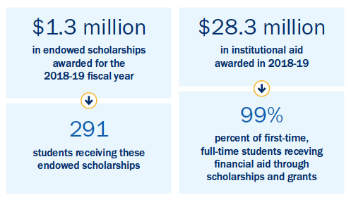 scholarship infographic gala