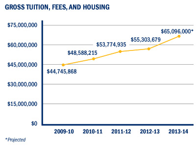 Gross Tuition, Fess, and Housing