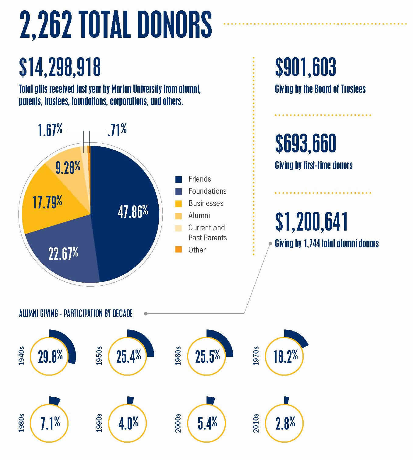 total donors