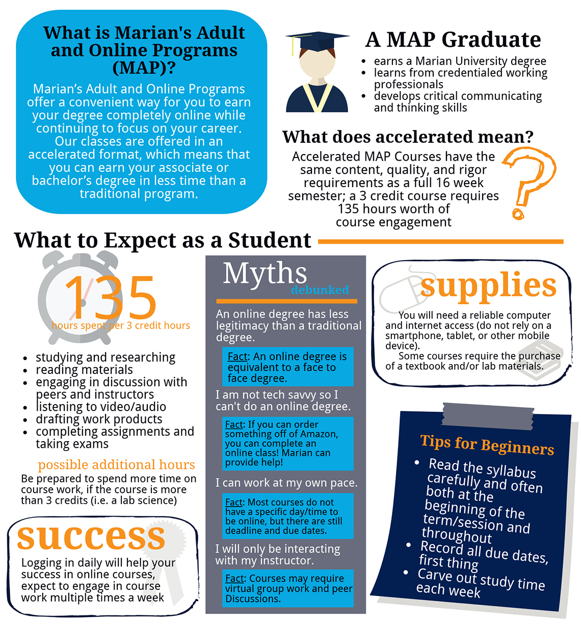 A MAP snapshot for new and prospective students