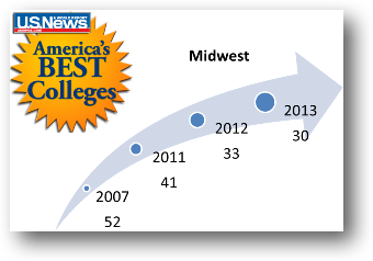 Marian University Continues to Climb in U.S. News & World Report Rankings
